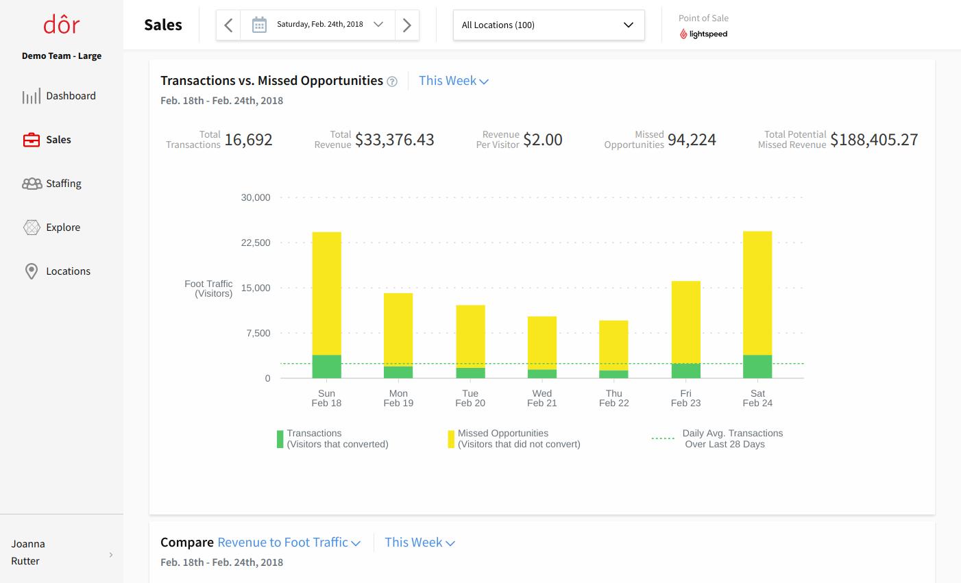 Foot traffic analytics from Dor   Sales