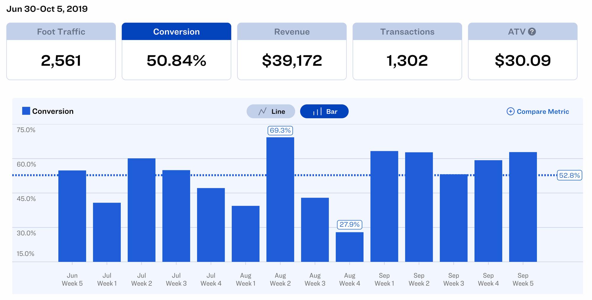 Dor Dashboard - Conversion Rates